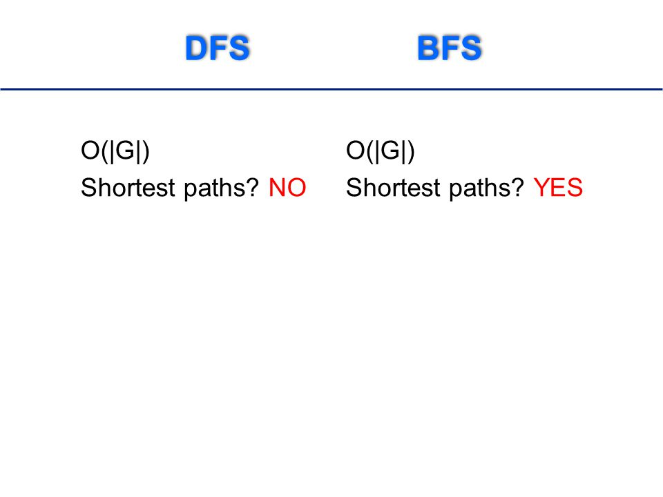DFS BFS O(|G|) Shortest paths NO O(|G|) Shortest paths YES