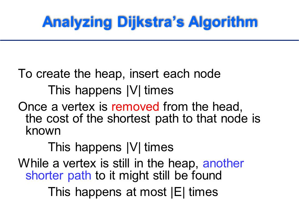 Analyzing Dijkstra's Algorithm To create the heap, insert each node This happens |V| times Once a vertex is removed from the head, the cost of the shortest path to that node is known This happens |V| times While a vertex is still in the heap, another shorter path to it might still be found This happens at most |E| times