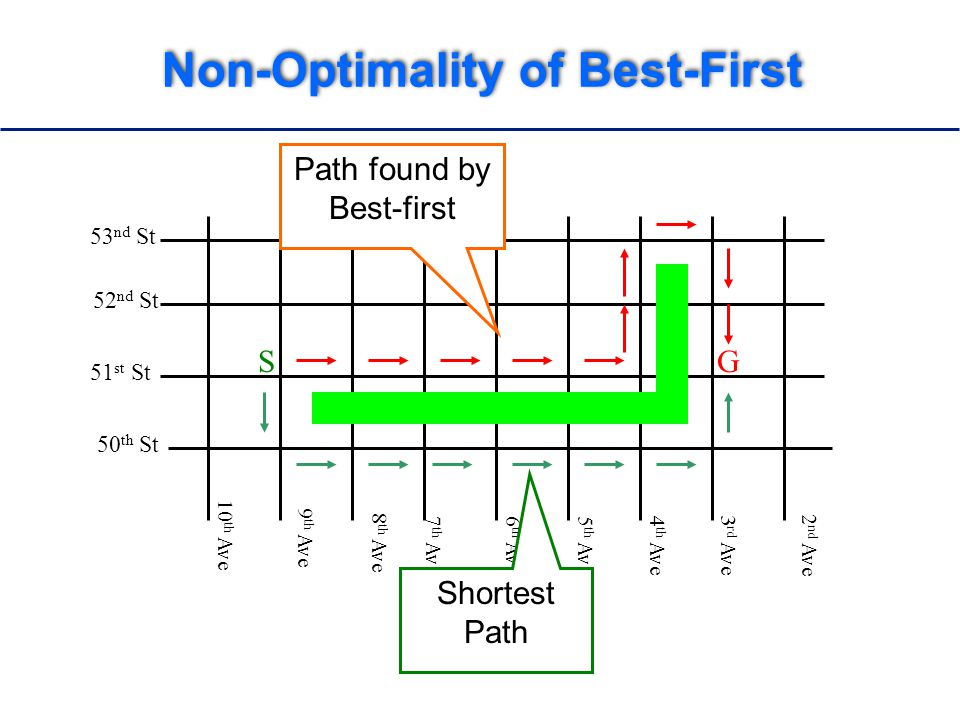Non-Optimality of Best-First 52 nd St 51 st St 50 th St 10 th Ave 9 th Ave 8 th Ave 7 th Ave6 th Ave5 th Ave4 th Ave 3 rd Ave 2 nd Ave SG 53 nd St Path found by Best-first Shortest Path