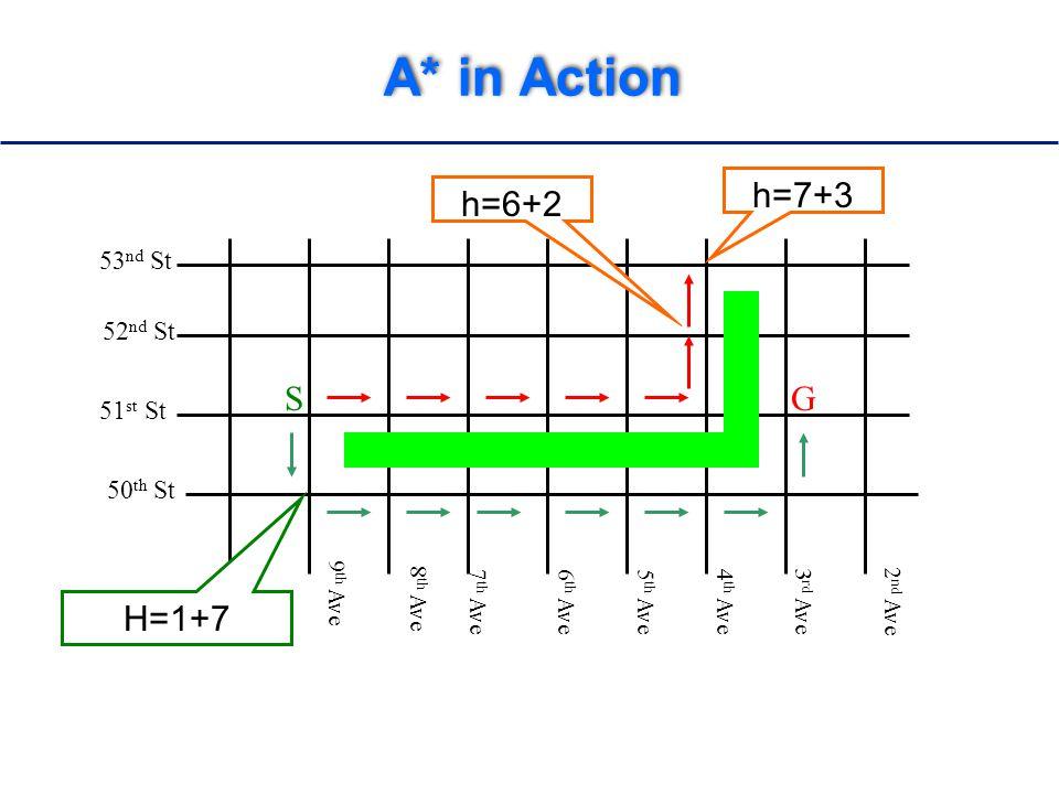 A* in Action 52 nd St 51 st St 50 th St 10 th Ave 9 th Ave 8 th Ave 7 th Ave6 th Ave5 th Ave4 th Ave 3 rd Ave 2 nd Ave SG 53 nd St h=6+2 H=1+7 h=7+3