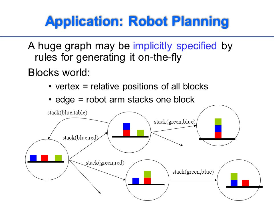 Application: Robot Planning A huge graph may be implicitly specified by rules for generating it on-the-fly Blocks world: vertex = relative positions of all blocks edge = robot arm stacks one block stack(blue,red) stack(green,red) stack(green,blue) stack(blue,table) stack(green,blue)