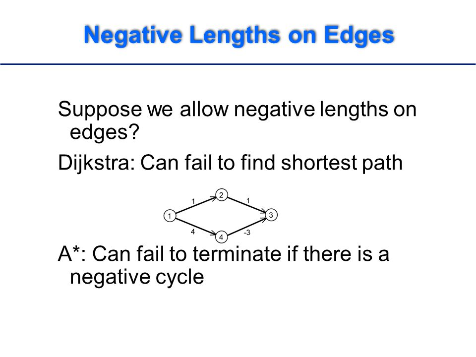 Negative Lengths on Edges Suppose we allow negative lengths on edges.