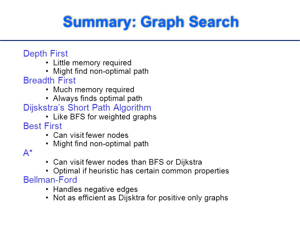 Summary: Graph Search Depth First Little memory required Might find non-optimal path Breadth First Much memory required Always finds optimal path Dijskstra's Short Path Algorithm Like BFS for weighted graphs Best First Can visit fewer nodes Might find non-optimal path A* Can visit fewer nodes than BFS or Dijkstra Optimal if heuristic has certain common properties Bellman-Ford Handles negative edges Not as efficient as Dijsktra for positive only graphs