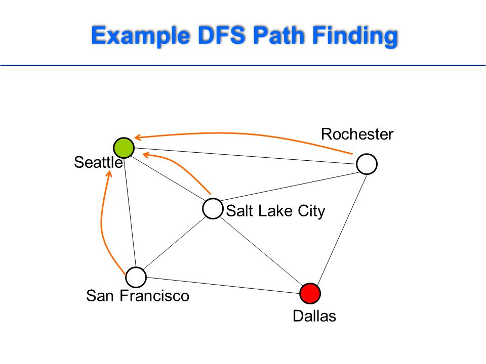 Example DFS Path Finding Seattle San Francisco Dallas Salt Lake City Rochester