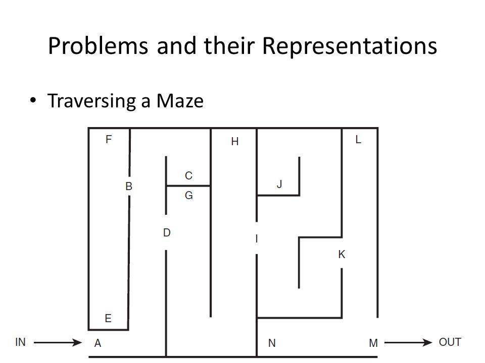 Problems and their Representations Traversing a Maze