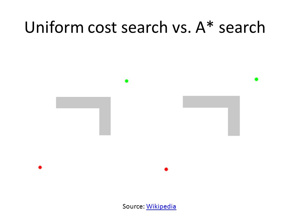 Uniform cost search vs. A* search Source: WikipediaWikipedia
