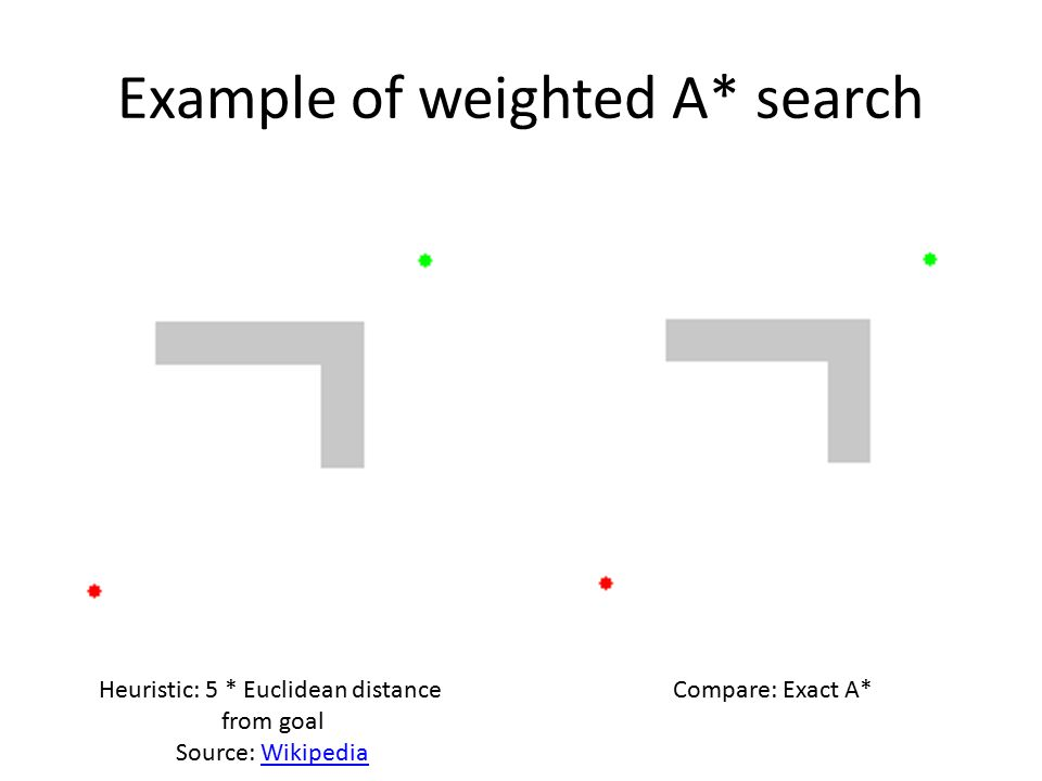 Example of weighted A* search Heuristic: 5 * Euclidean distance from goal Source: WikipediaWikipedia Compare: Exact A*