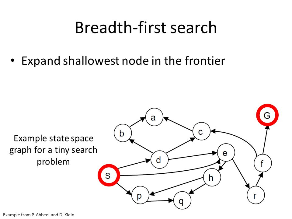Breadth-first search Expand shallowest node in the frontier Example state space graph for a tiny search problem Example from P. Abbeel and D. Klein