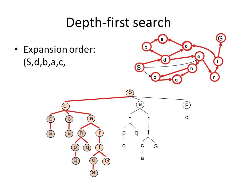 Depth-first search Expansion order: (S,d,b,a,c,a,e,h,p,q, q, r,f,c,a,G)