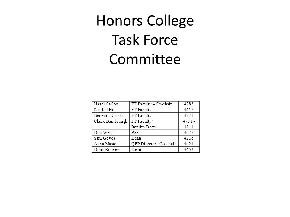 Honors College Task Force Committee Hazel CarlosFT Faculty – Co-chair4783 Scarlett HillFT Faculty4618 Benedict UrodaFT Faculty4871 Claire Bambrough FT