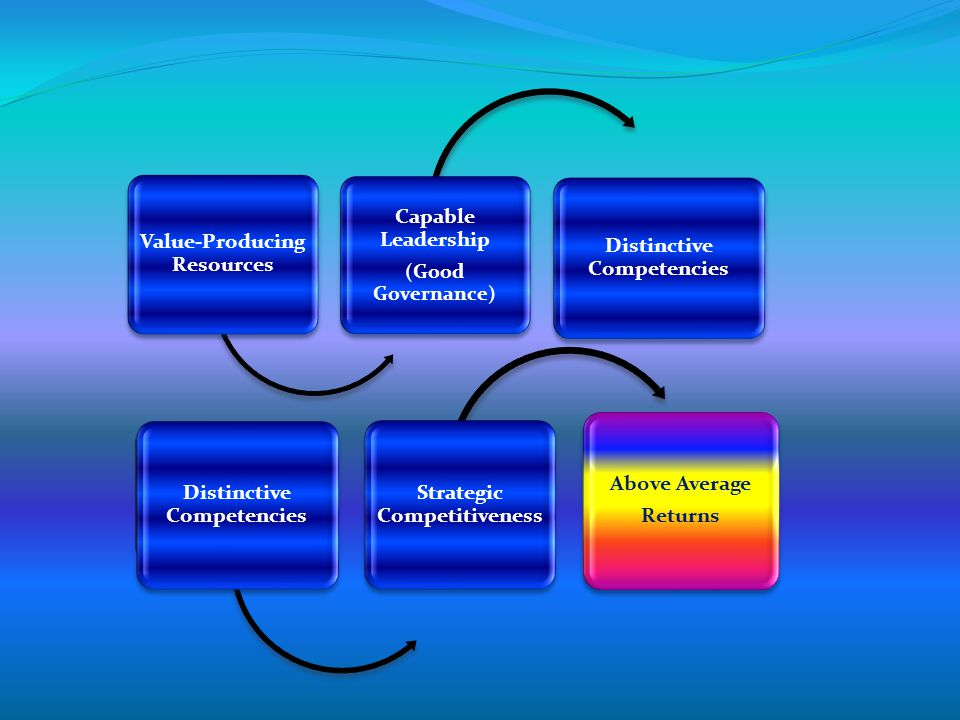 Distinctive Competencies When products or services offered by a firm possess Distinctive Competencies – they exhibit the following qualities: (1) Valu