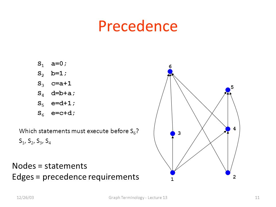 12/26/03Graph Terminology - Lecture 1311 Precedence S 1 a=0; S 2 b=1; S 3 c=a+1 S 4 d=b+a; S 5 e=d+1; S 6 e=c+d; 3 1 2 6 5 4 Which statements must execute before S 6 .