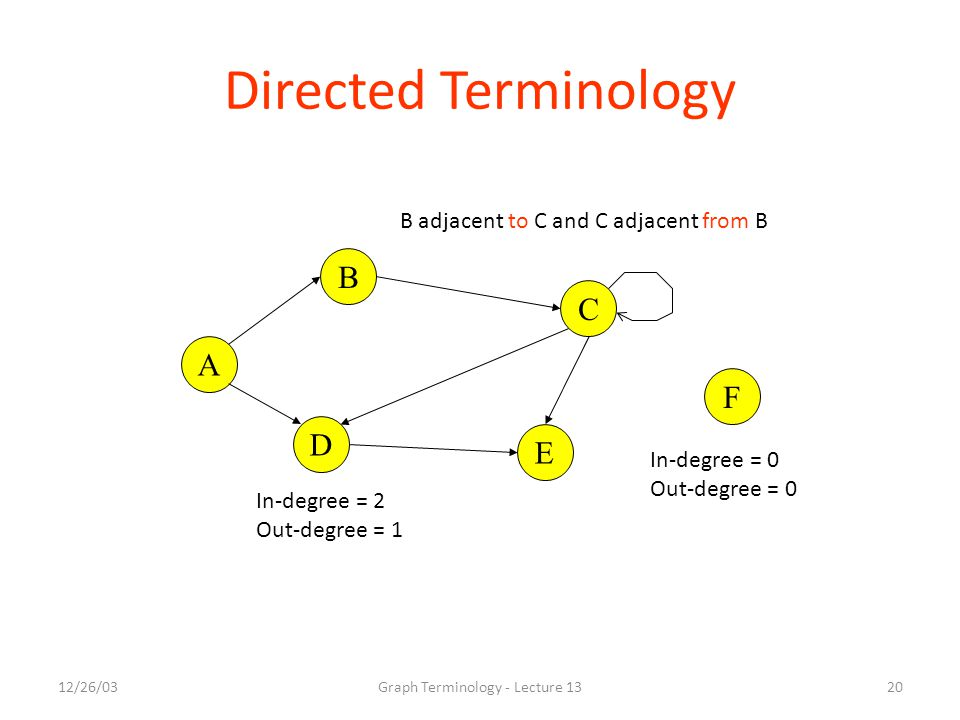 12/26/03Graph Terminology - Lecture 1320 Directed Terminology A B C E D F In-degree = 2 Out-degree = 1 In-degree = 0 Out-degree = 0 B adjacent to C and C adjacent from B