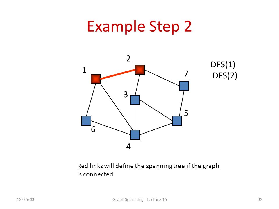 12/26/03Graph Searching - Lecture 1632 Example Step 2 1 2 7 5 4 6 3 DFS(1) DFS(2) Red links will define the spanning tree if the graph is connected