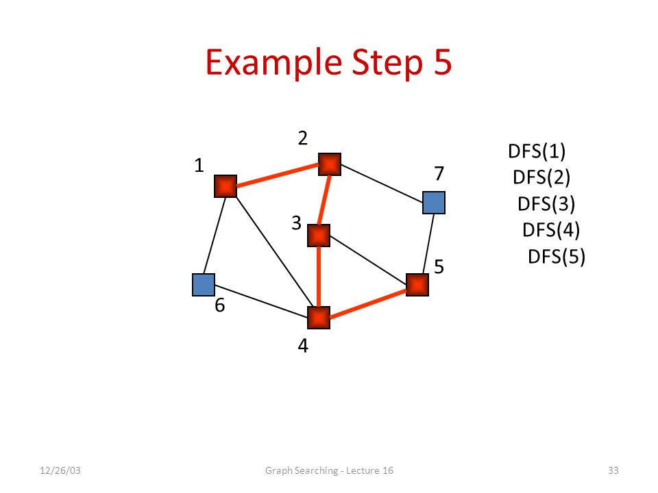 12/26/03Graph Searching - Lecture 1633 Example Step 5 1 2 7 5 4 6 3 DFS(1) DFS(2) DFS(3) DFS(4) DFS(5)