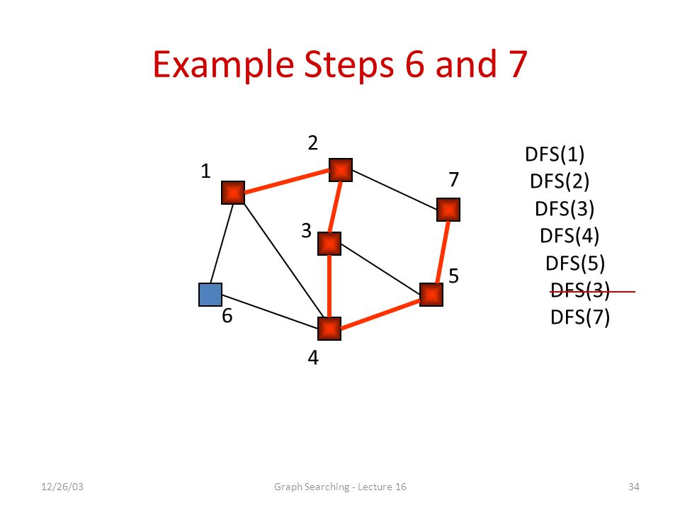 12/26/03Graph Searching - Lecture 1634 Example Steps 6 and 7 1 2 7 5 4 6 3 DFS(1) DFS(2) DFS(3) DFS(4) DFS(5) DFS(3) DFS(7)