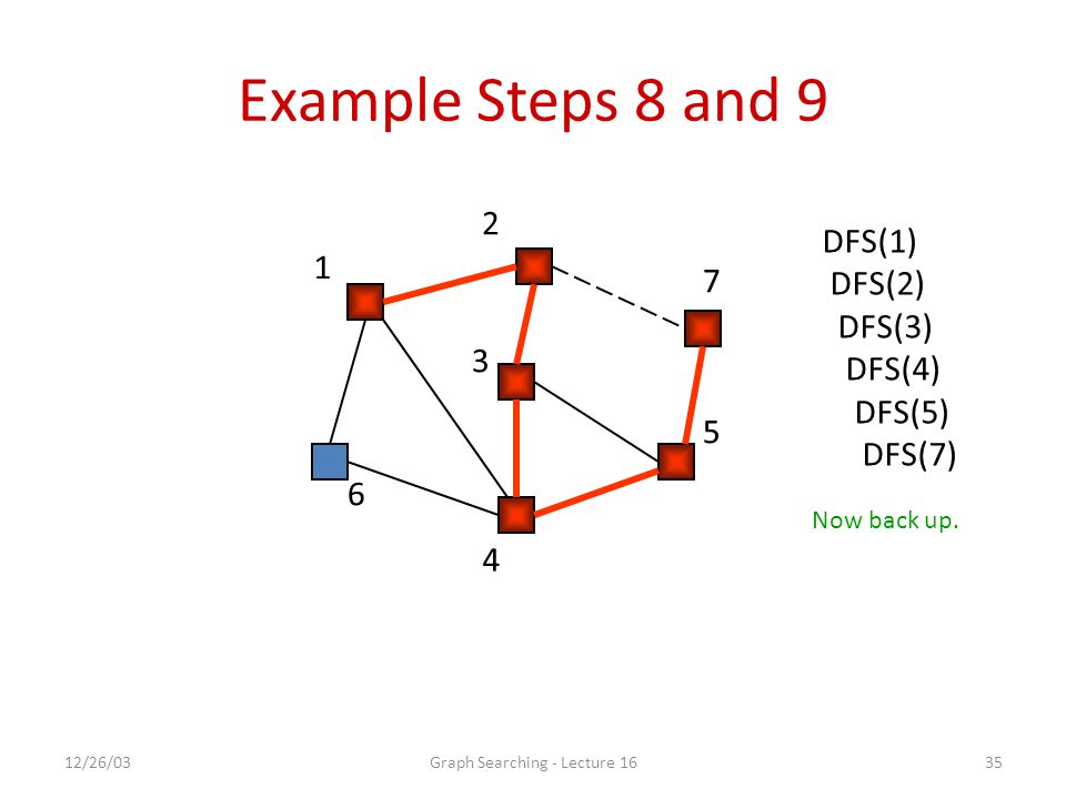 12/26/03Graph Searching - Lecture 1635 Example Steps 8 and 9 1 2 7 5 4 6 3 DFS(1) DFS(2) DFS(3) DFS(4) DFS(5) DFS(7) Now back up.