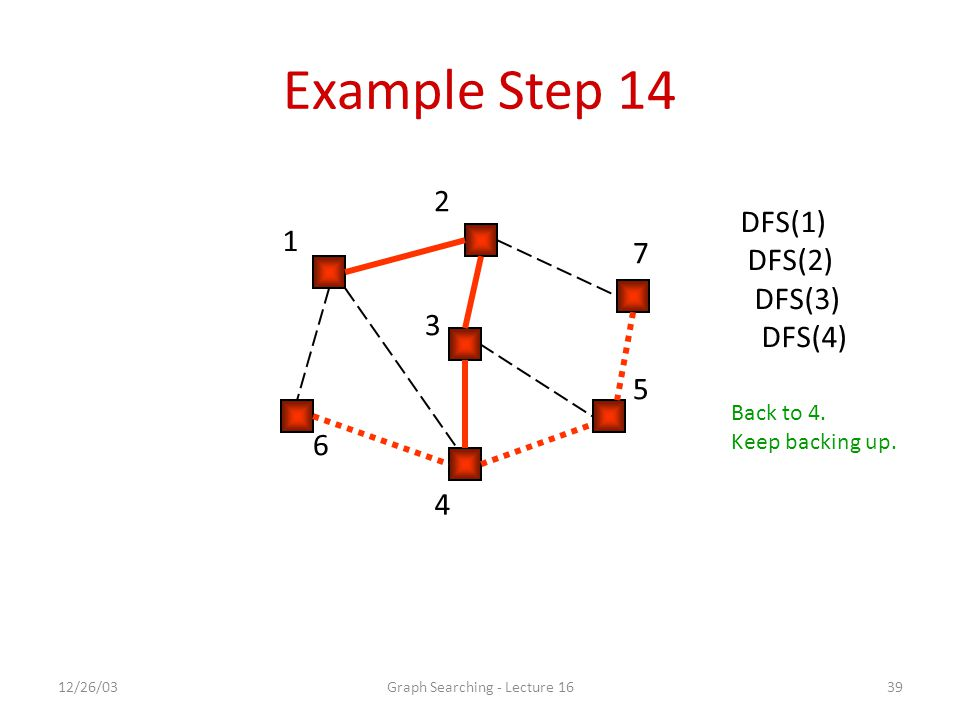 12/26/03Graph Searching - Lecture 1639 Example Step 14 1 2 7 5 4 6 3 DFS(1) DFS(2) DFS(3) DFS(4) Back to 4.