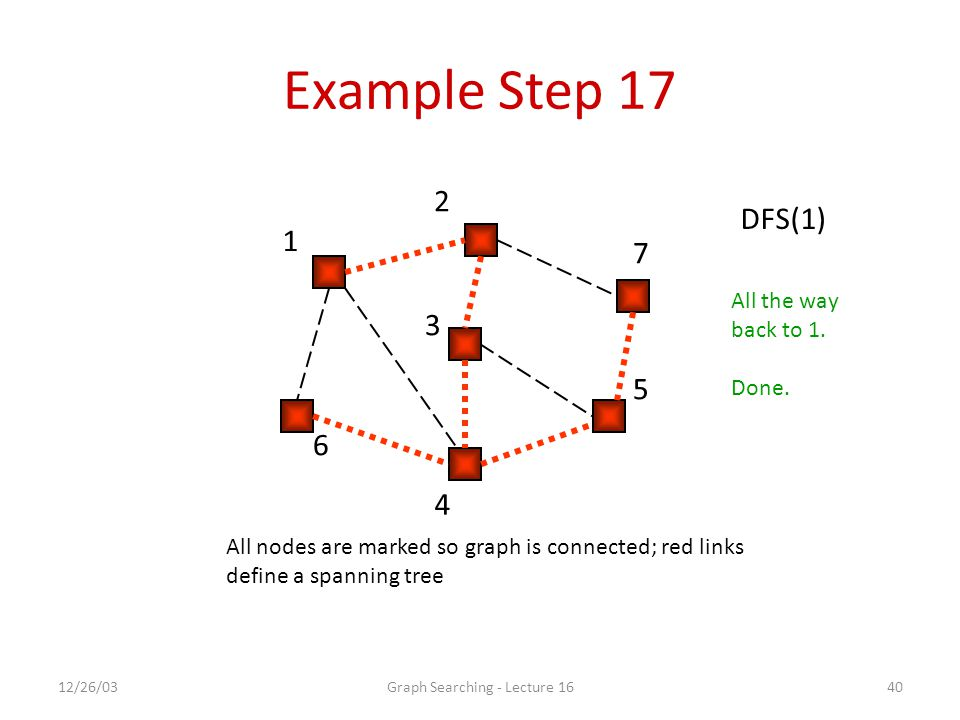 12/26/03Graph Searching - Lecture 1640 Example Step 17 1 2 7 5 4 6 3 DFS(1) All nodes are marked so graph is connected; red links define a spanning tree All the way back to 1.