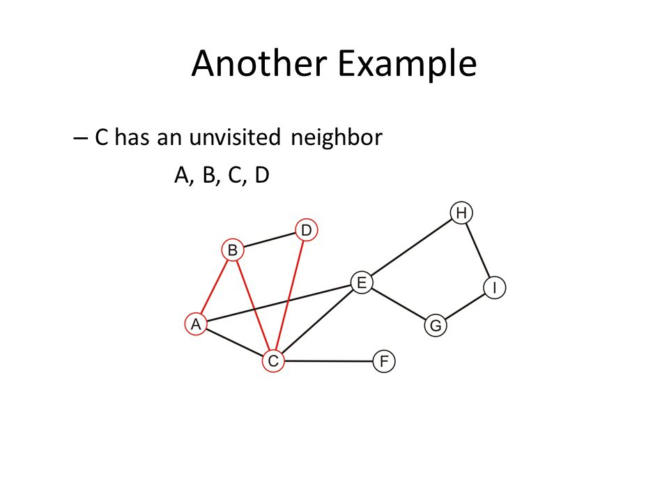 Another Example – C has an unvisited neighbor A, B, C, D