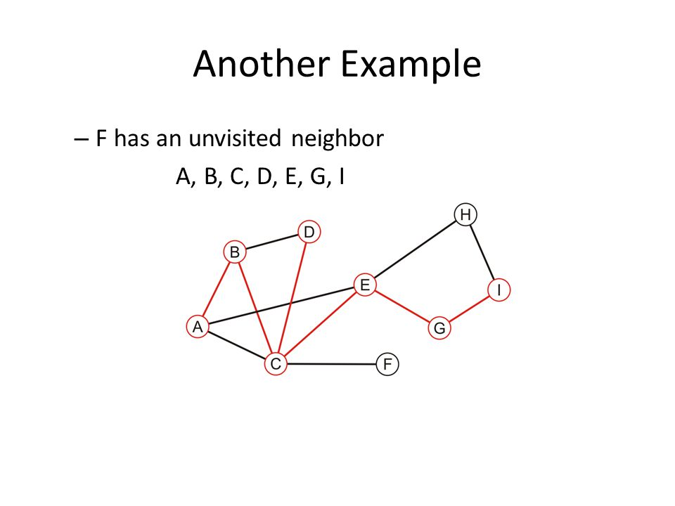 Another Example – F has an unvisited neighbor A, B, C, D, E, G, I