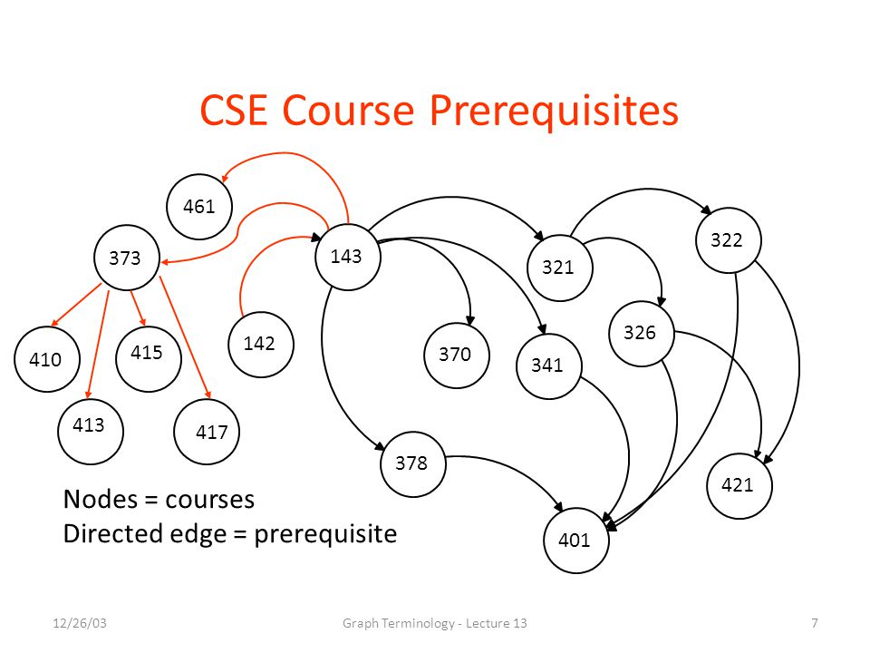 12/26/03Graph Terminology - Lecture 137 CSE Course Prerequisites 321 143 142 322 326 341 370 378 401 421 Nodes = courses Directed edge = prerequisite 373 410 413 415 417 461