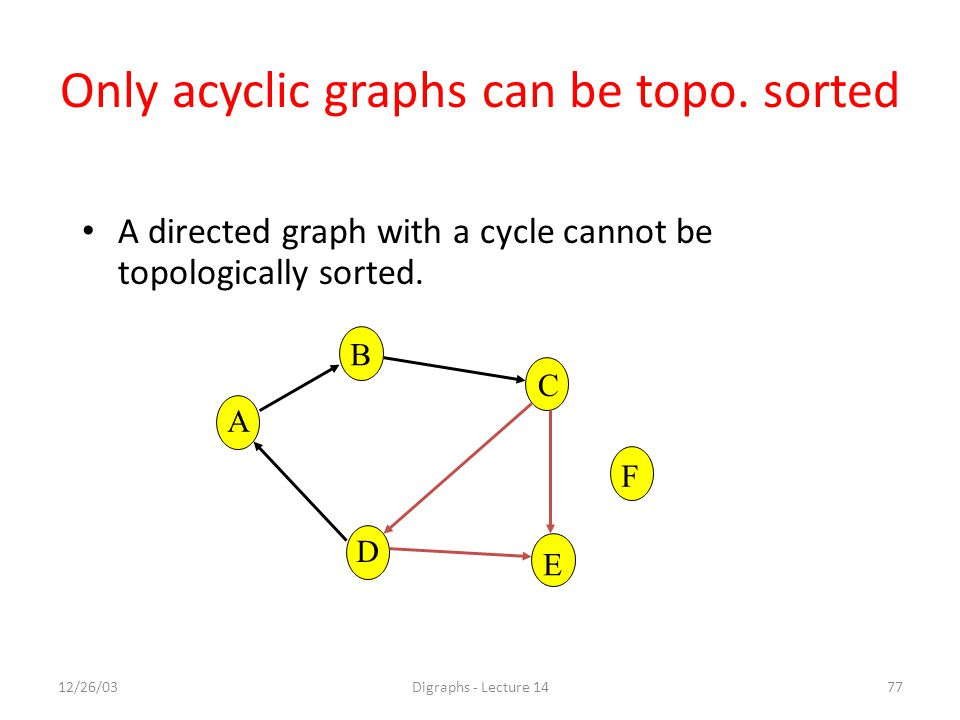 12/26/03Digraphs - Lecture 1477 Only acyclic graphs can be topo.