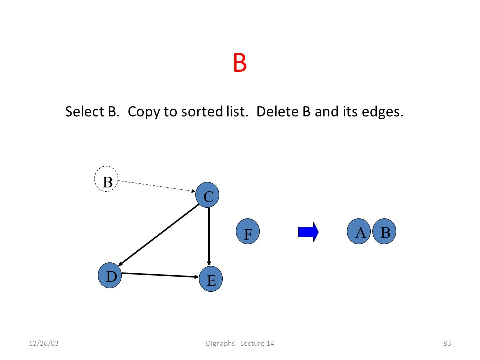 12/26/03Digraphs - Lecture 1483 A B C F D E B Select B.