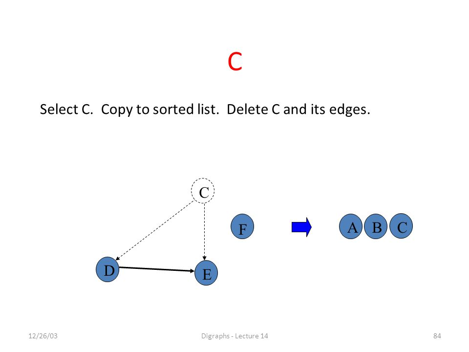 12/26/03Digraphs - Lecture 1484 A C F D E BC Select C.