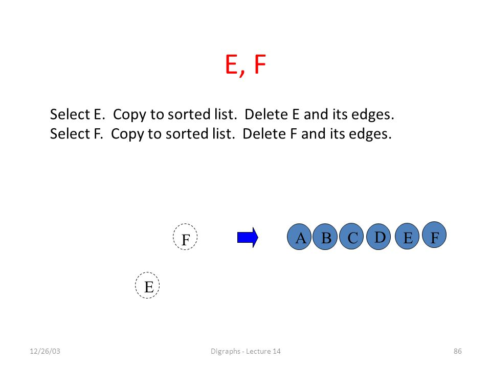 12/26/03Digraphs - Lecture 1486 A F E BC D EF Select E.