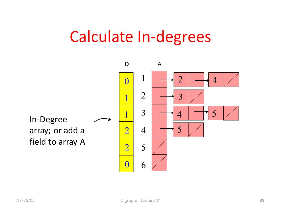 12/26/03Digraphs - Lecture 1489 0 1 0 2 2 1 In-Degree array; or add a field to array A Calculate In-degrees 2 4 5 5 4 3 123456123456 AD