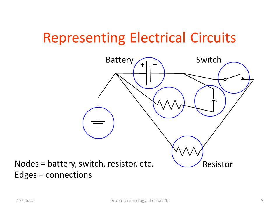 12/26/03Graph Terminology - Lecture 139 Representing Electrical Circuits Nodes = battery, switch, resistor, etc.