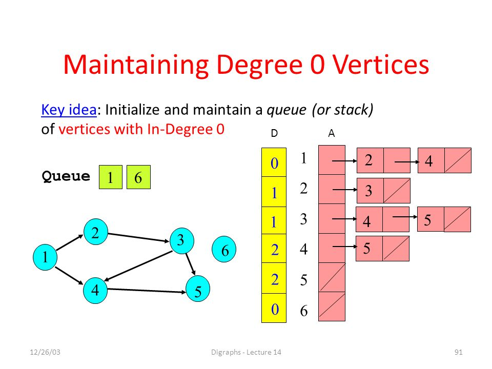 12/26/03Digraphs - Lecture 1491 Key idea: Initialize and maintain a queue (or stack) of vertices with In-Degree 0 1 Queue 6 1 2 3 6 4 5 Maintaining Degree 0 Vertices 0 1 0 2 2 1 2 4 5 5 4 3 123456123456 AD