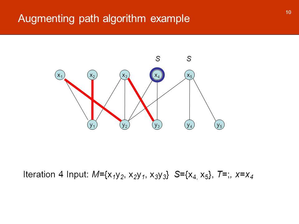Augmenting path algorithm example x1x1 x2x2 x3x3 x4x4 x5x5 y1y1 y2y2 y3y3 y4y4 y5y5 10 Iteration 4 Input: M={x 1 y 2, x 2 y 1, x 3 y 3 } S={x 4, x 5 }, T=;, x=x 4 SS