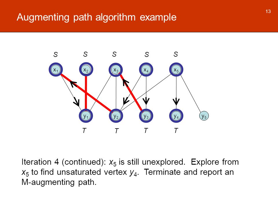 Augmenting path algorithm example x1x1 x2x2 x3x3 x4x4 x5x5 y1y1 y2y2 y3y3 y4y4 y5y5 13 Iteration 4 (continued): x 5 is still unexplored.