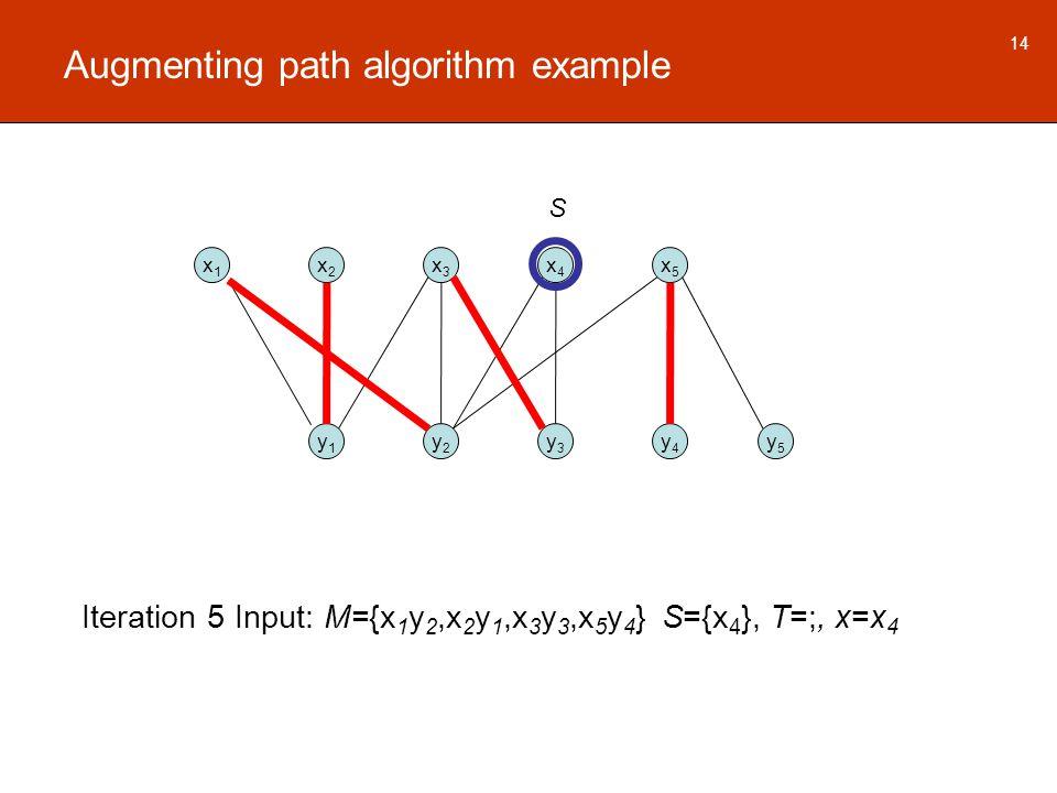 Augmenting path algorithm example x1x1 x2x2 x3x3 x4x4 x5x5 y1y1 y2y2 y3y3 y4y4 y5y5 14 Iteration 5 Input: M={x 1 y 2,x 2 y 1,x 3 y 3,x 5 y 4 } S={x 4 }, T=;, x=x 4 S