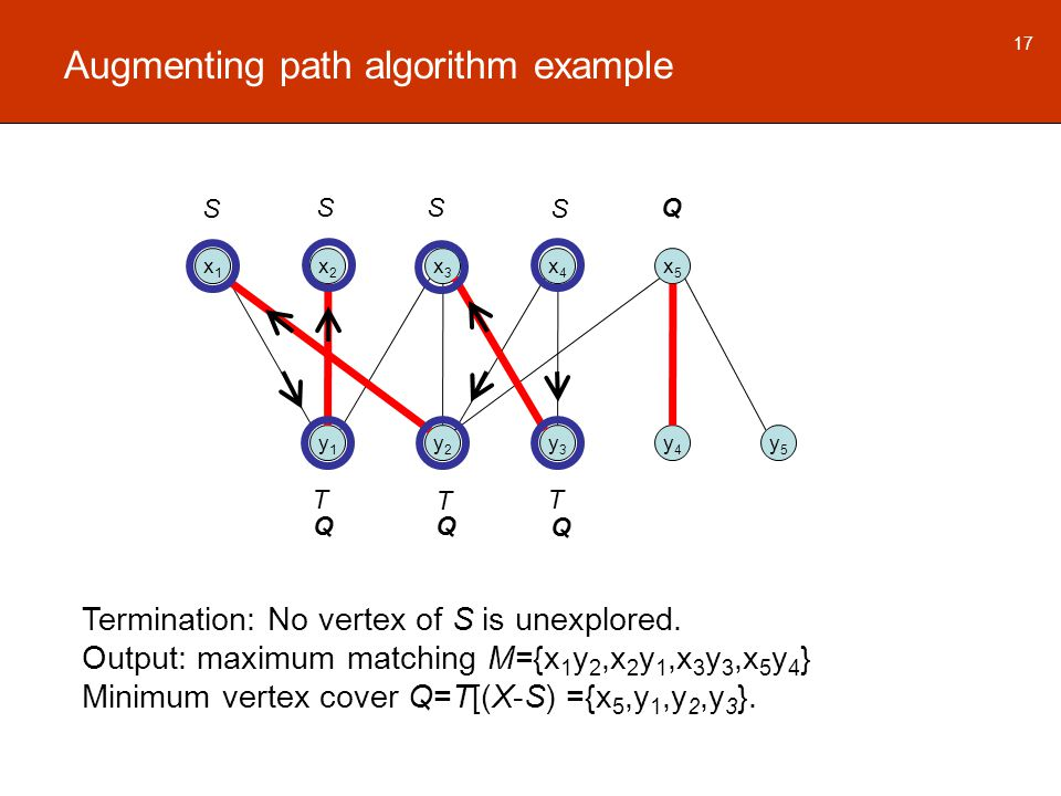 Augmenting path algorithm example x1x1 x2x2 x3x3 x4x4 x5x5 y1y1 y2y2 y3y3 y4y4 y5y5 17 Termination: No vertex of S is unexplored.
