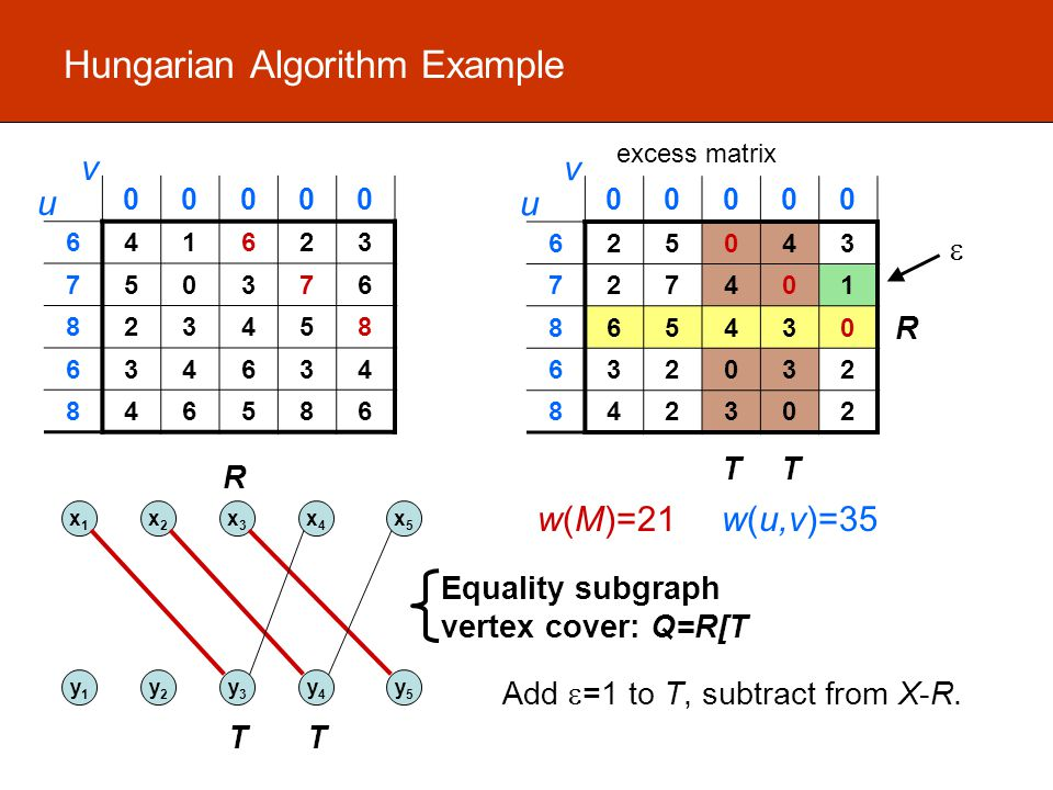 Hungarian Algorithm Example 00000 641623 750376 823458 634634 846586 u v w(M)=21w(u,v)=35 00000 625043 727401 865430 632032 842302 u v excess matrix TT R x1x1 x2x2 x3x3 x4x4 x5x5 y1y1 y2y2 y3y3 y4y4 y5y5 TT R Equality subgraph vertex cover: Q=R[T  Add  =1 to T, subtract from X-R.