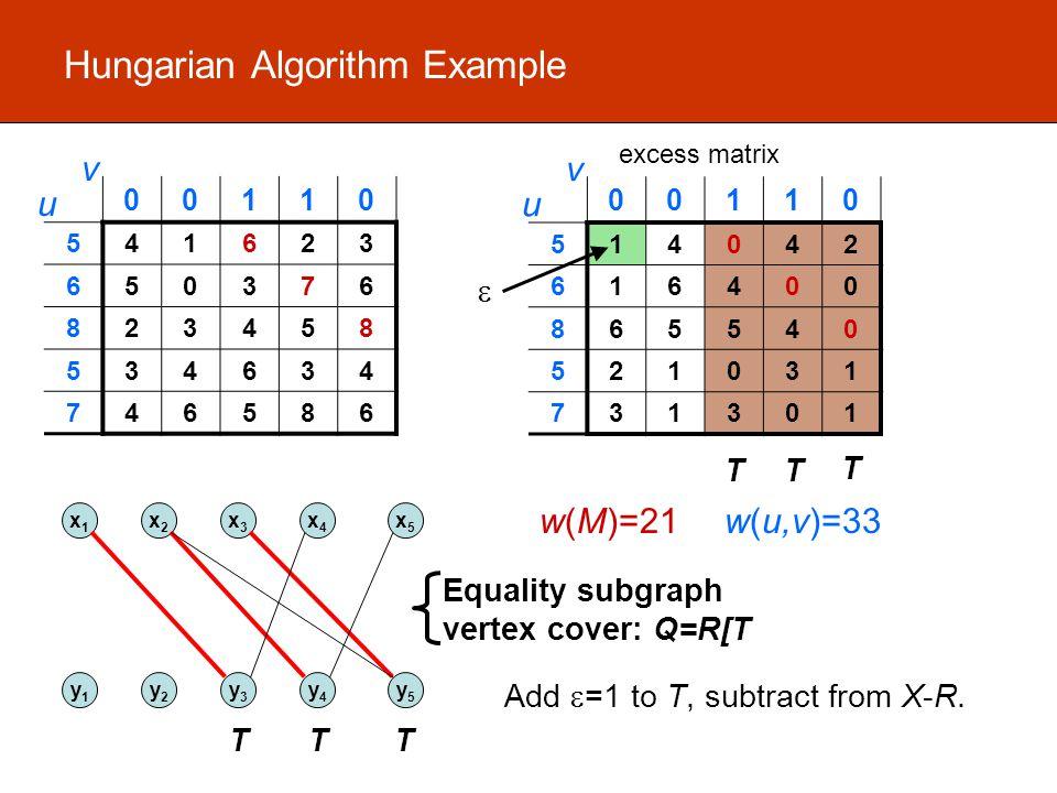 Hungarian Algorithm Example 00110 541623 650376 823458 534634 746586 u v w(M)=21w(u,v)=33 00110 514042 616400 865540 521031 731301 u v excess matrix TT x1x1 x2x2 x3x3 x4x4 x5x5 y1y1 y2y2 y3y3 y4y4 y5y5 TT T Equality subgraph vertex cover: Q=R[T T  Add  =1 to T, subtract from X-R.