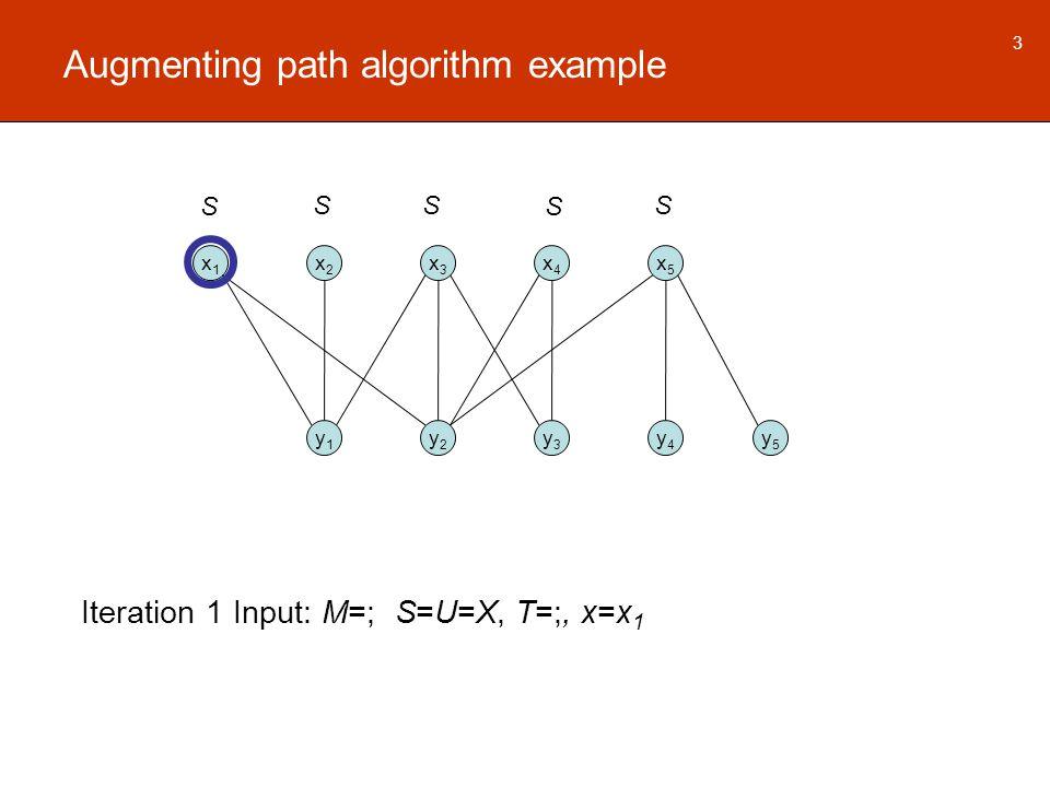 Augmenting path algorithm example x1x1 x2x2 x3x3 x4x4 x5x5 y1y1 y2y2 y3y3 y4y4 y5y5 Iteration 1 Input: M=; S=U=X, T=;, x=x 1 3 S S S SS