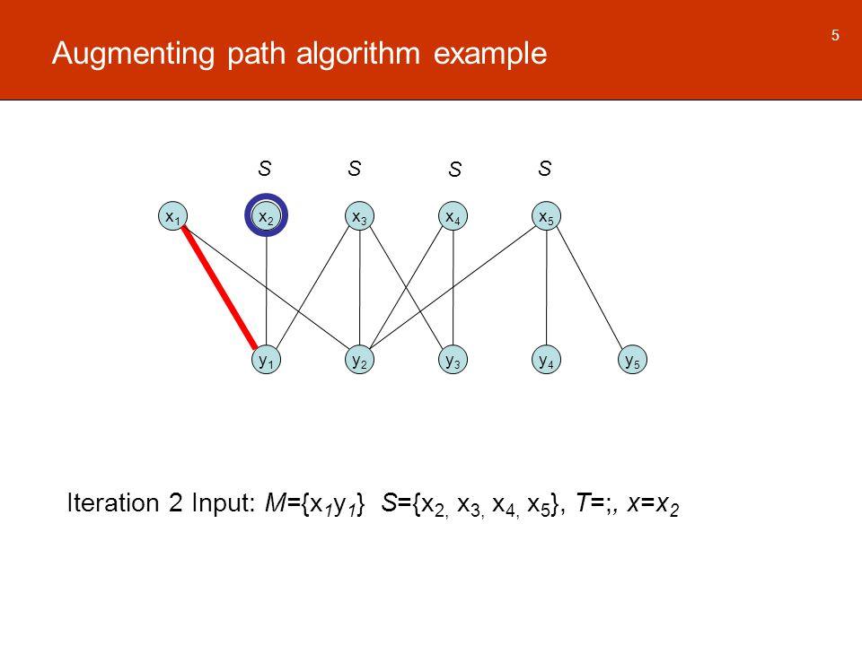 Augmenting path algorithm example x1x1 x2x2 x3x3 x4x4 x5x5 y1y1 y2y2 y3y3 y4y4 y5y5 5 Iteration 2 Input: M={x 1 y 1 } S={x 2, x 3, x 4, x 5 }, T=;, x=x 2 S SSS