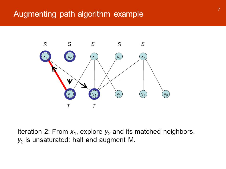 Augmenting path algorithm example x1x1 x2x2 x3x3 x4x4 x5x5 y1y1 y2y2 y3y3 y4y4 y5y5 7 Iteration 2: From x 1, explore y 2 and its matched neighbors.