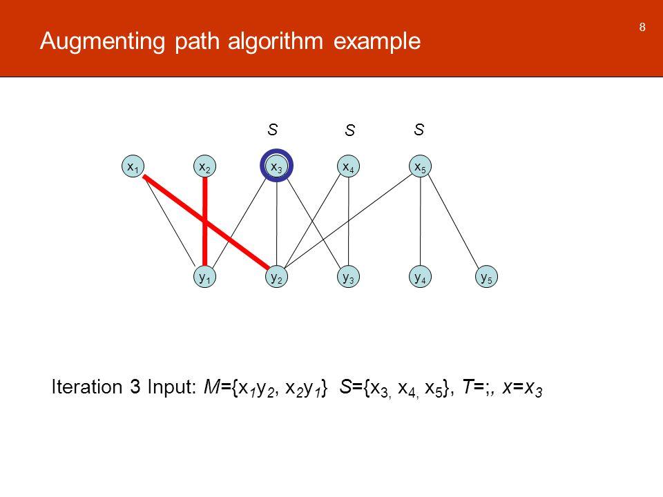 Augmenting path algorithm example x1x1 x2x2 x3x3 x4x4 x5x5 y1y1 y2y2 y3y3 y4y4 y5y5 8 Iteration 3 Input: M={x 1 y 2, x 2 y 1 } S={x 3, x 4, x 5 }, T=;, x=x 3 S SS