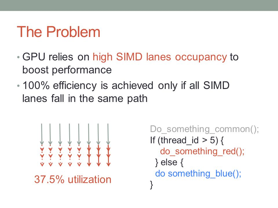 The Problem GPU relies on high SIMD lanes occupancy to boost performance 100% efficiency is achieved only if all SIMD lanes fall in the same path I 37.5% utilization Do_something_common(); If (thread_id > 5) { do_something_red(); } else { do something_blue(); }