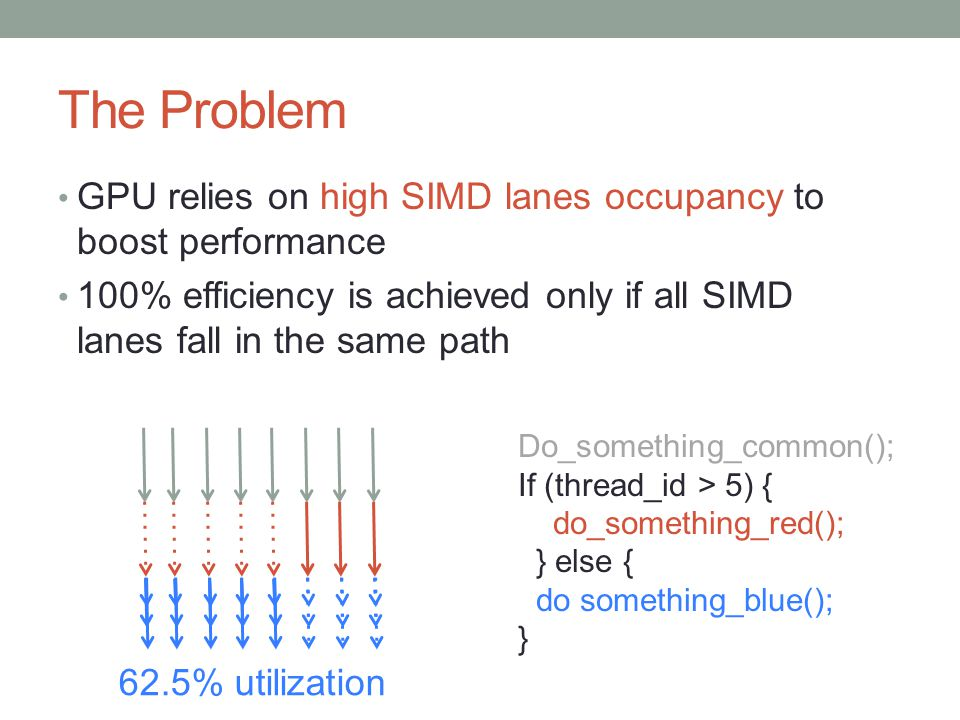 The Problem GPU relies on high SIMD lanes occupancy to boost performance 100% efficiency is achieved only if all SIMD lanes fall in the same path I 62.5% utilization Do_something_common(); If (thread_id > 5) { do_something_red(); } else { do something_blue(); }