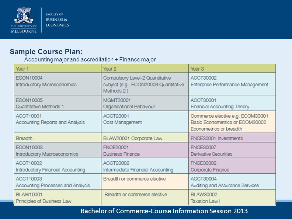 Bachelor of Commerce-Course Information Session 2013 Sample Course Plan: Accounting major and accreditation + Finance major Year 1Year 2Year 3 ECON 10