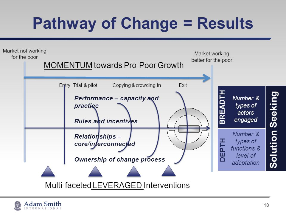 Pathway of Change = Results 10 Number & types of actors engaged BREADTH Number & types of functions & level of adaptation DEPTH MOMENTUM towards Pro-P
