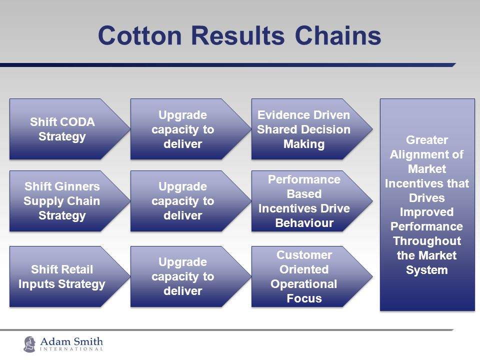 Cotton Results Chains Upgrade capacity to deliver Shift Ginners Supply Chain Strategy Shift Retail Inputs Strategy Shift CODA Strategy Upgrade capacit