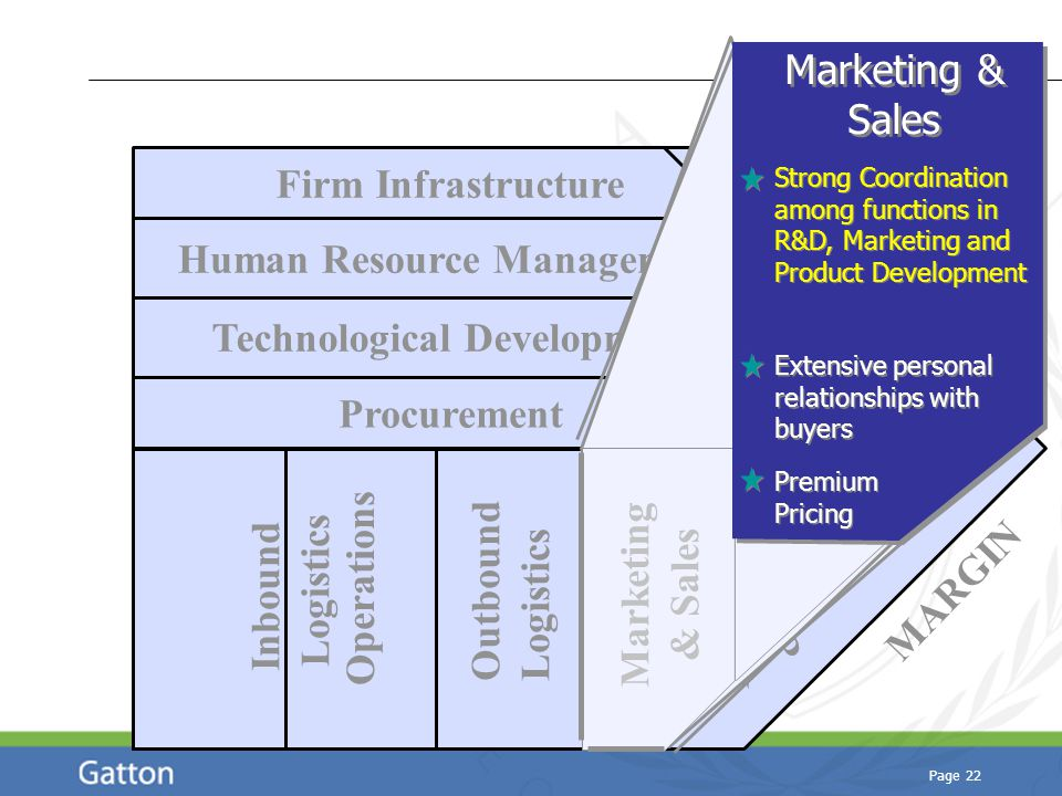 Page 22 Technological Development Human Resource Management Firm Infrastructure Procurement Inbound Logistics Operations Outbound Logistics Marketing & Sales Service MARGIN Marketing & Sales Extensive personal relationships with buyers Strong Coordination among functions in R&D, Marketing and Product Development Premium Pricing
