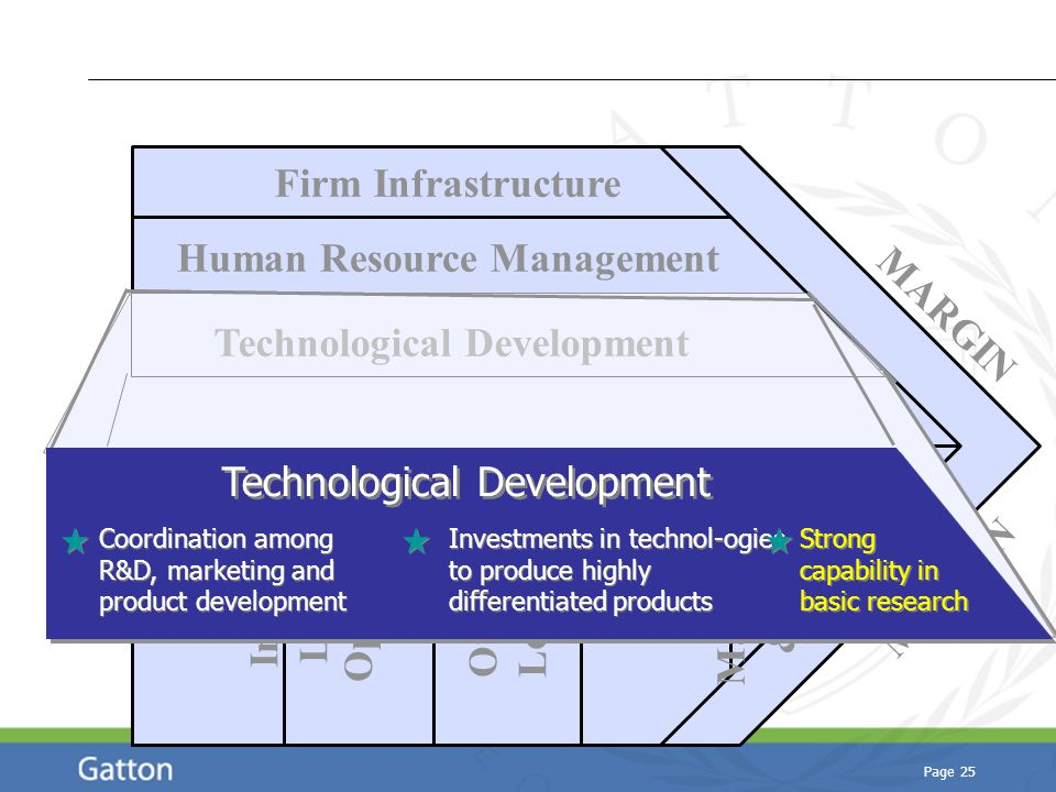 Page 25 Technological Development Human Resource Management Firm Infrastructure Procurement Inbound Logistics Operations Outbound Logistics Marketing & Sales Service MARGIN Technological Development Strong capability in basic research Investments in technol-ogies to produce highly differentiated products Coordination among R&D, marketing and product development Coordination among R&D, marketing and product development